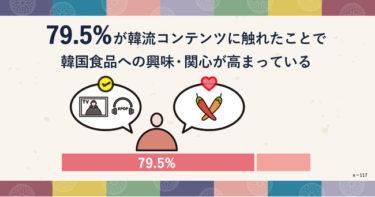 """第4次韓流ブームの影響は韓国グルメにまで!?約8割の人が""""韓流コンテンツ""""を見ると食べる機会が増加したと回答!アレンジ豊富なスンドゥブ〆レシピもご紹介"""