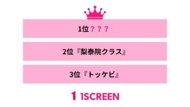 400人に聞いた 日本でリメイクしてほしい韓国ドラマは?のアンケート結果を公開。3位『トッケビ』2位『梨泰院クラス』をおさえて1位になったのは? 韓国ドラマ好き400人を対象に、「日本でリメイクしてほしい韓国ドラマは?」のアンケート調査を実施。